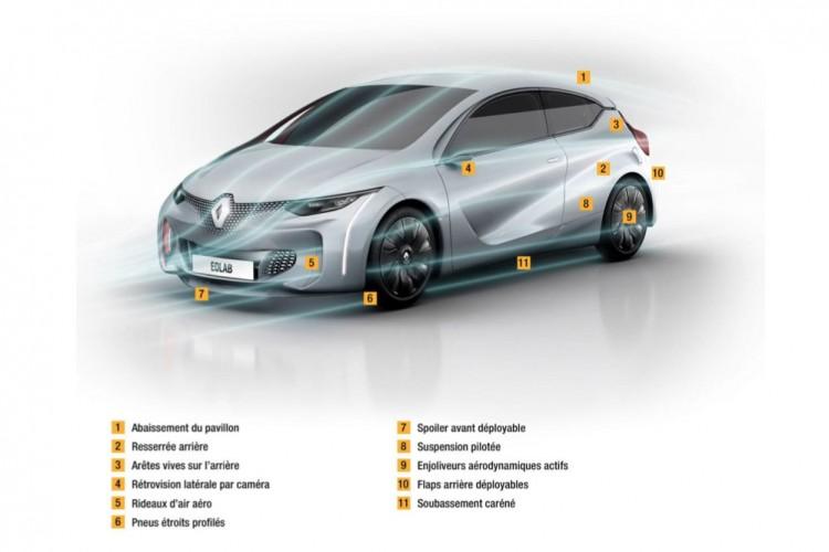Renault_Eolab_aerodynamique
