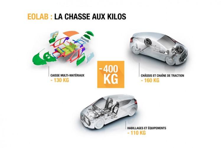 Renault_Eolab_chasse au kilo