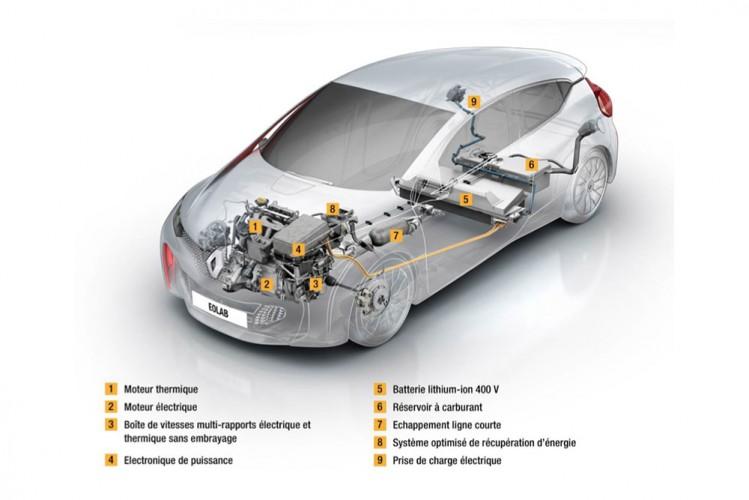 Renault_Eolab_ze hybride
