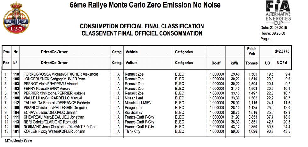 rallye-monte-carlo-zenn-classement