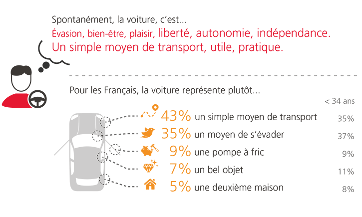 L'automobile reste indispensable