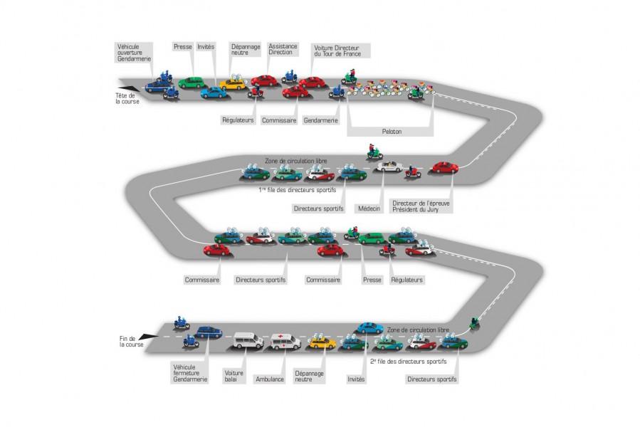 Organisation de la caravane du Tour de France : c'est un peu comme le jeu de l'oie mais en plus gros.