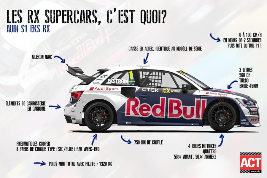 rx supercars world rx rallycross audi s1 eks rx les super cars RX, c'est quoi?.png